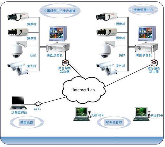 软件基本功能 系统最大支持 64路画面图象实时预览、录像及侦测报警。 网络传输效率高效果好: 采用最先进的网传协议,比原来网传 SDK效率更高,延时更短。 灵活的本地电视墙控制: 支持本机矩阵卡复合画面输出控制。 支持本地存储和网络传输双码流: 达到本地录象与远程视频监控互不影响; 独创的时间进度条查询: 录象回放支持时间进度条形式,使操作更加直观。  中型视频软件 中型网络视频监控报警管理系统是在中型 IP 网络监控环境下,面向 PC-DVR 、嵌入式 DVR 、 DVS 视频服务器、 IP 摄像机